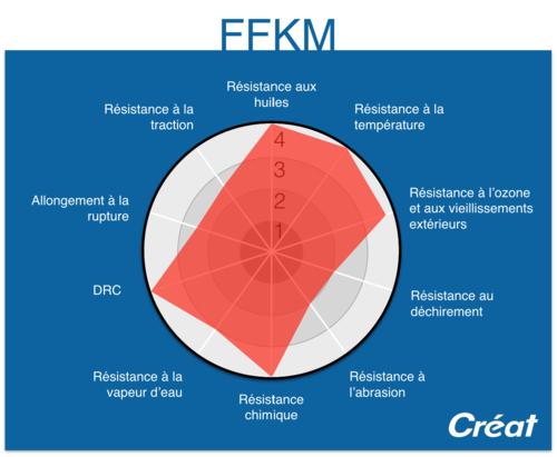Caracteristiques-FFKM-Graphique-Radar-Creat