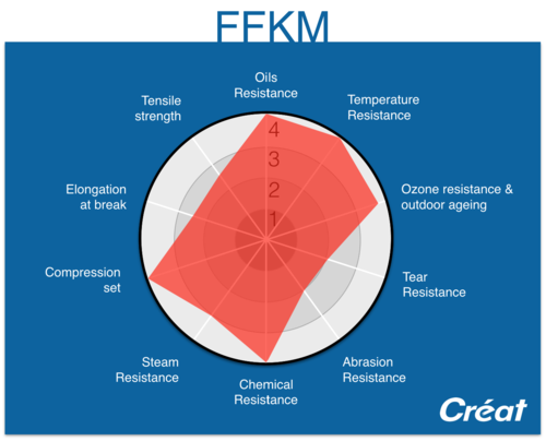FFKM-Characteristics-Radar-Graphic-Creat
