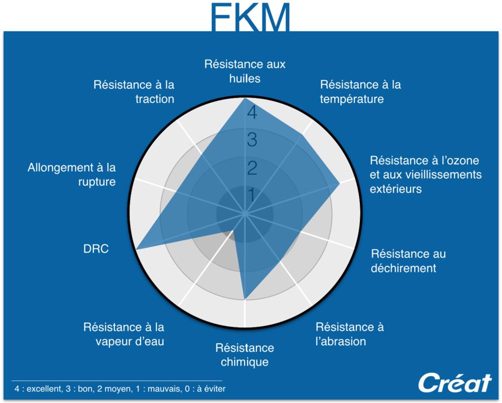 FKM-Proprietes-Graphique-Radar-Techne