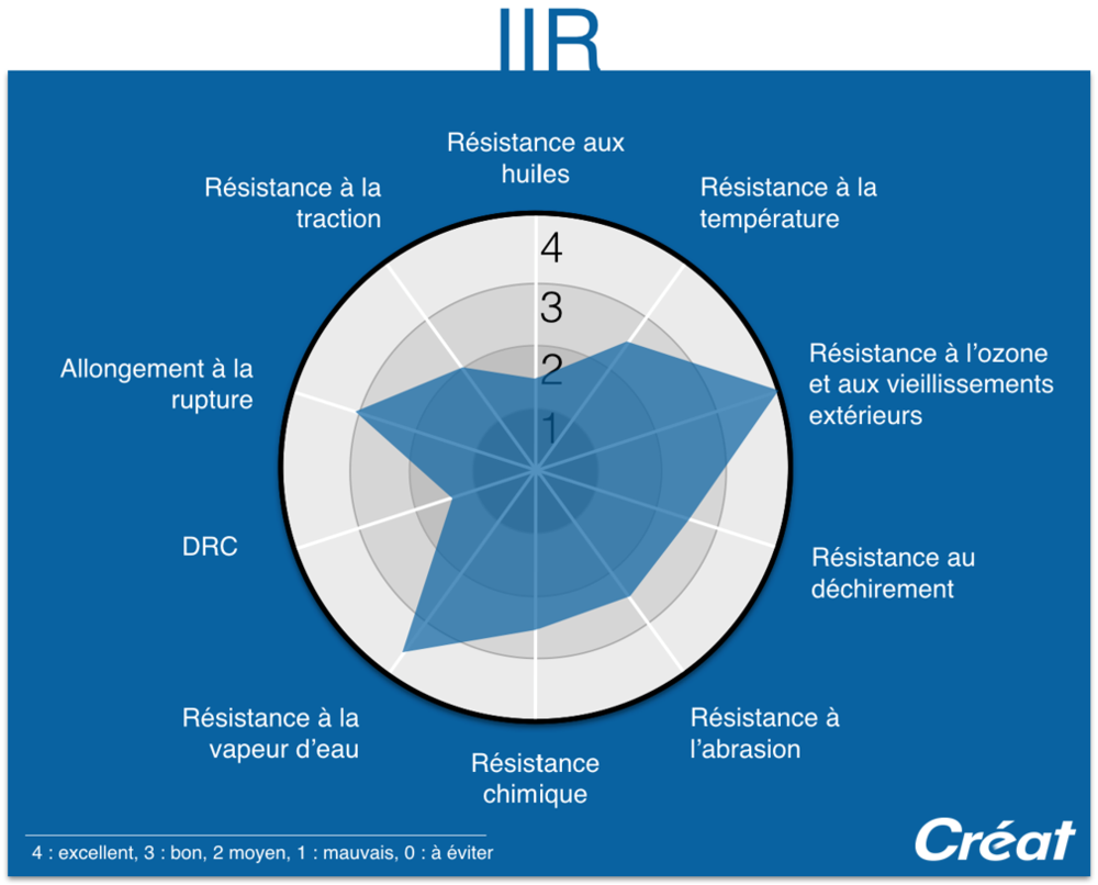 IIR-Proprietes-Graphique-Radar-Techne