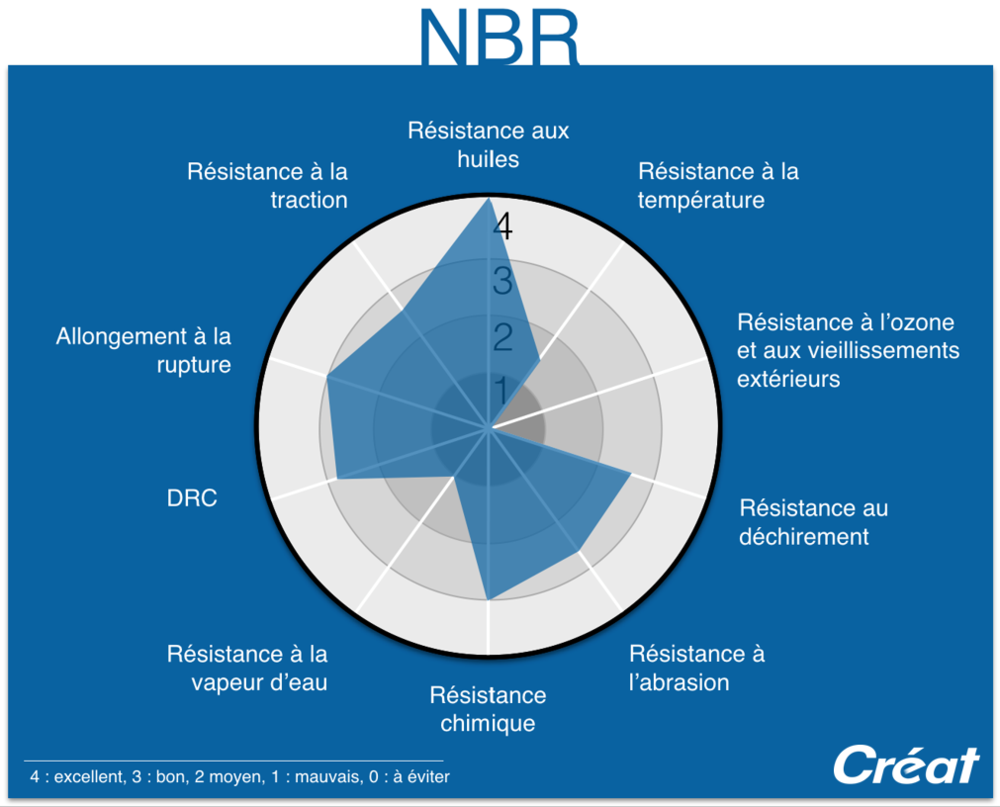 NBR-Nitrile-Proprietes-Graphique-Radar-Techne