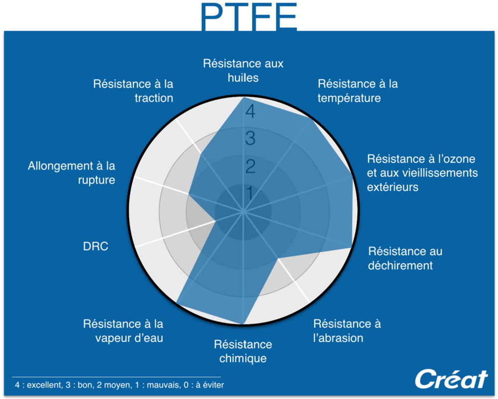 PTFE-Proprietes-Graphique-Radar-Techne