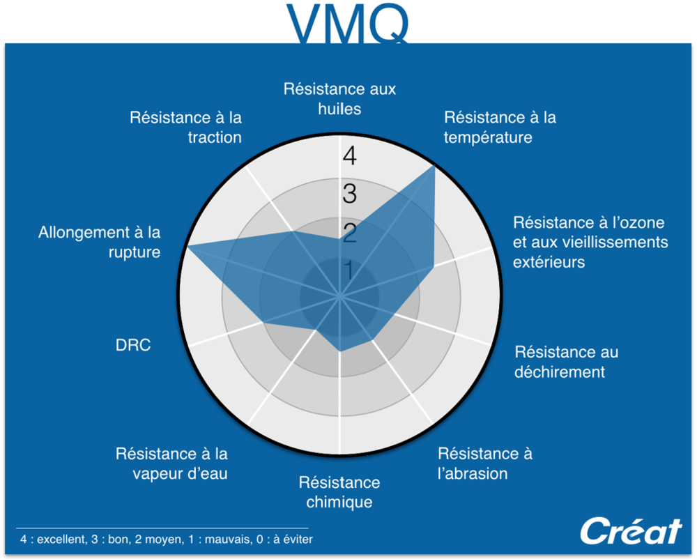 VMQ-Proprietes-Graphique-Radar-Techne