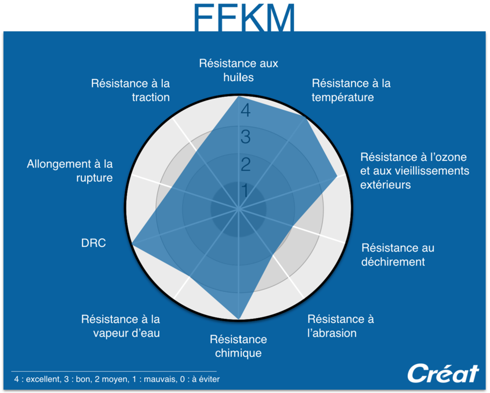 FFKM-Proprietes-Graphique-Radar-Techne