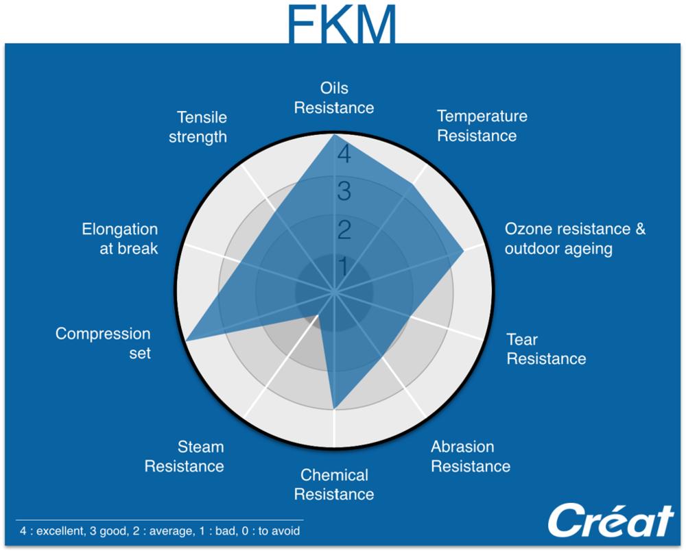 FKM-Properties-Radar-Graphic-Techne