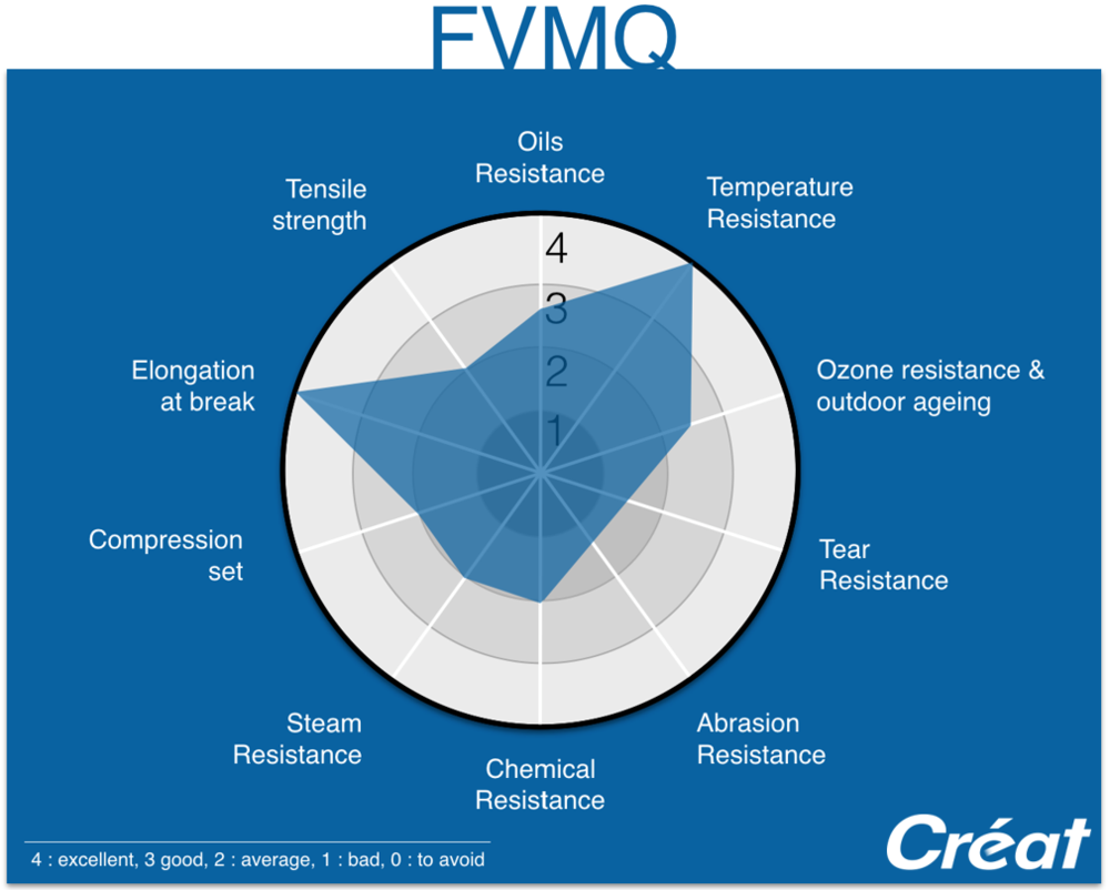 FMVQ-Properties-Radar-Graphic-Techne