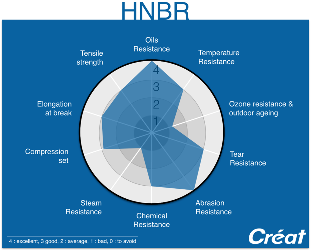 HNBR-Properties-Radar-Graphic-Techne