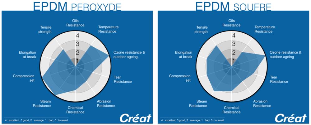 EPDM-Properties-Radar-Graphic-Techne