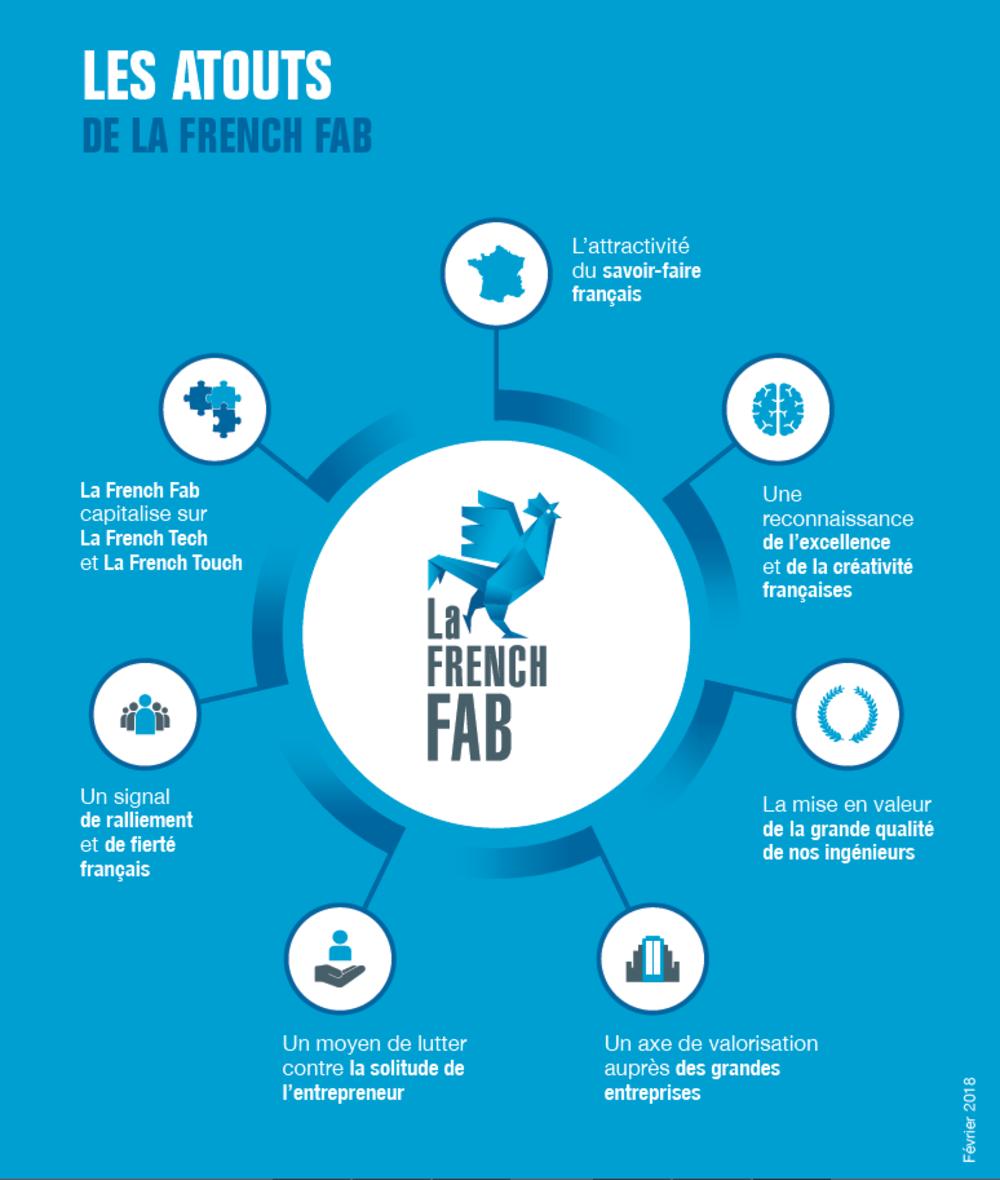 Atouts French Fab