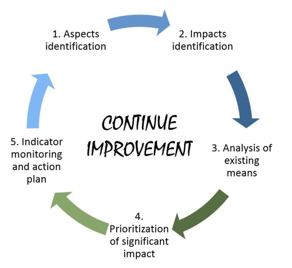 Continue improvement